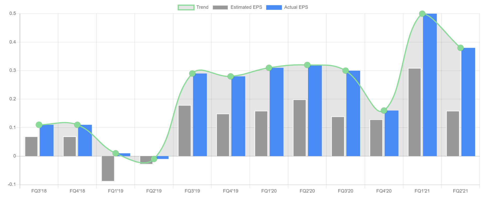 NOW Earnings Per Share (EPS) Chart